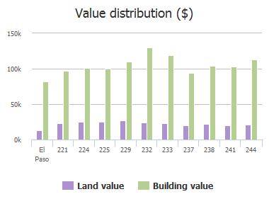Value distribution ($) of Vista Rio Circle, El Paso, TX: 221, 224, 225, 229, 232, 233, 237, 238, 241, 244