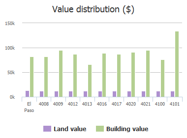 Value distribution ($) of Volcanic Avenue, El Paso, TX: 4008, 4009, 4012, 4013, 4016, 4017, 4020, 4021, 4100, 4101