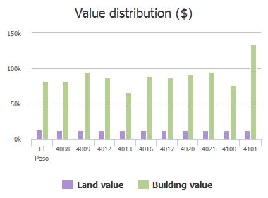 Value distribution ($) of Volcanic Avenue, El Paso, TX: 4008, 4009, 4012, 4013, 4016, 4017, 4020, 4021, 4100, 4101