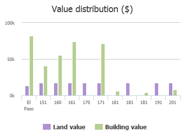 Value distribution ($) of Wiseman Circle, El Paso, TX: 151, 160, 161, 170, 171, 181, 181, 181, 191, 201