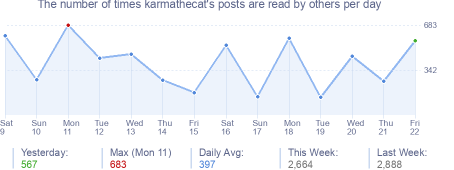 How many times karmathecat's posts are read daily