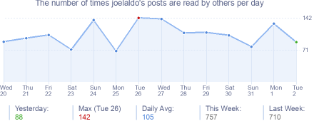 How many times joelaldo's posts are read daily
