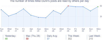 How many times Mike Dunn's posts are read daily
