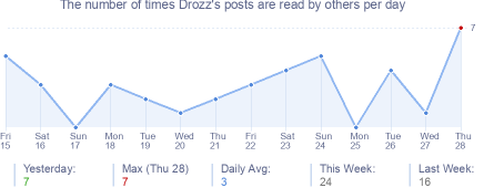 How many times Drozz's posts are read daily