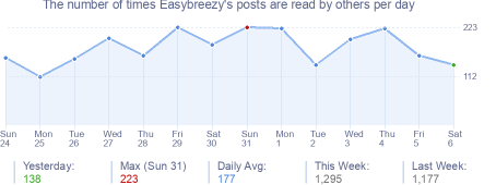 How many times Easybreezy's posts are read daily