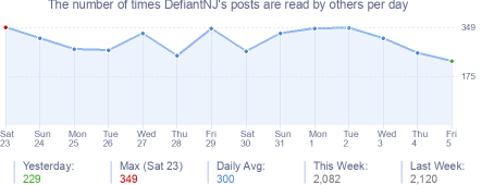 How many times DefiantNJ's posts are read daily