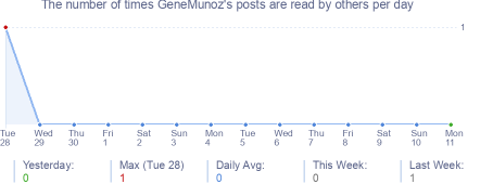 How many times GeneMunoz's posts are read daily