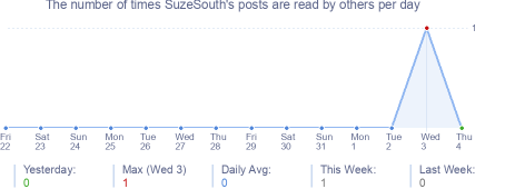 How many times SuzeSouth's posts are read daily