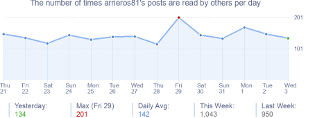 How many times arrieros81's posts are read daily