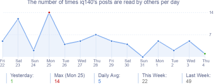 How many times iq140's posts are read daily