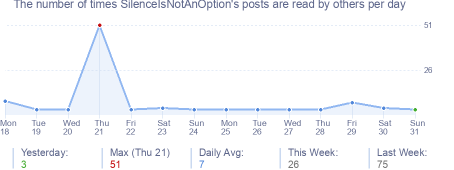 How many times SilenceIsNotAnOption's posts are read daily