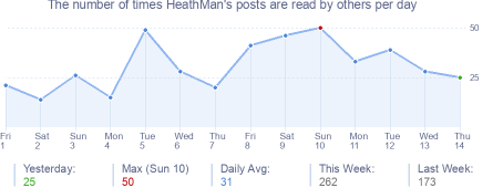 How many times HeathMan's posts are read daily