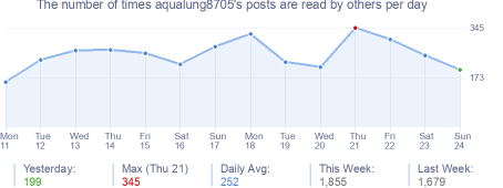 How many times aqualung8705's posts are read daily