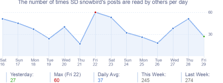 How many times SD snowbird's posts are read daily