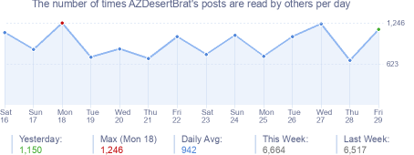 How many times AZDesertBrat's posts are read daily