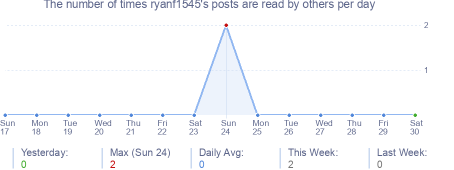 How many times ryanf1545's posts are read daily
