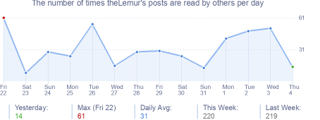 How many times theLemur's posts are read daily