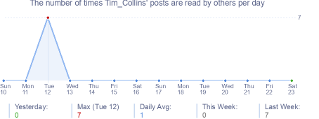 How many times Tim_Collins's posts are read daily