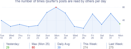 How many times rjsurfer's posts are read daily