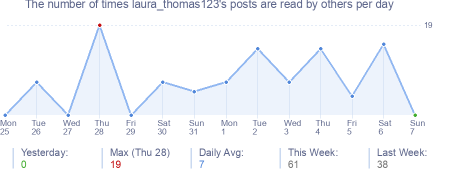 How many times laura_thomas123's posts are read daily