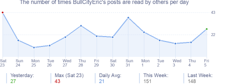 How many times BullCityEric's posts are read daily