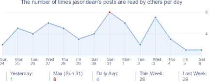 How many times jasondean's posts are read daily