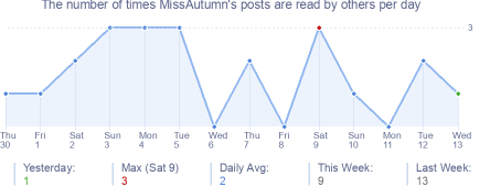 How many times MissAutumn's posts are read daily