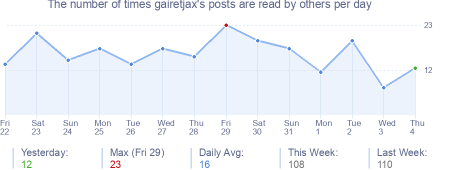 How many times gairetjax's posts are read daily