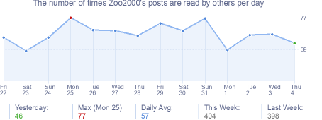 How many times Zoo2000's posts are read daily