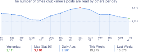 How many times chucksnee's posts are read daily