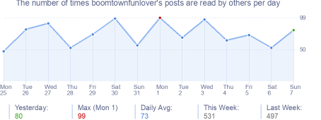 How many times boomtownfunlover's posts are read daily
