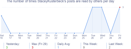 How many times StaceyKusterbeck's posts are read daily