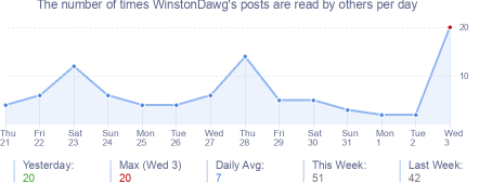 How many times WinstonDawg's posts are read daily