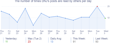 How many times DNJ's posts are read daily