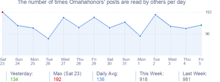 How many times Omahahonors's posts are read daily