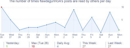 How many times flawdagurlnGA's posts are read daily