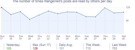 How many times Rangerred's posts are read daily
