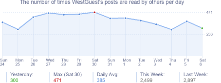How many times WestGuest's posts are read daily
