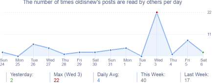 How many times oldisnew's posts are read daily