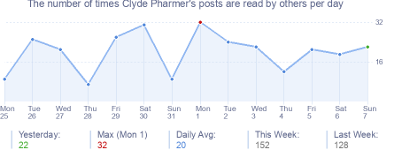 How many times Clyde Pharmer's posts are read daily