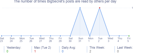 How many times BigSecret's posts are read daily