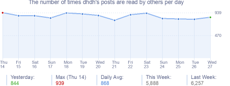 How many times dhdh's posts are read daily