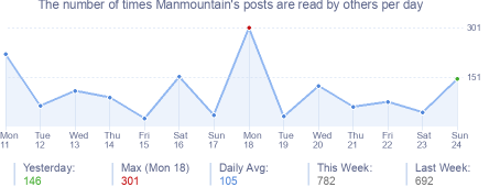 How many times Manmountain's posts are read daily