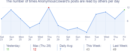 How many times AnonymousCoward's posts are read daily