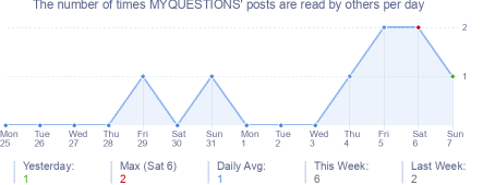 How many times MYQUESTIONS's posts are read daily