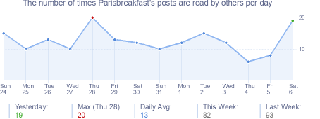 How many times Parisbreakfast's posts are read daily
