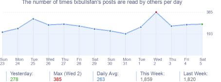 How many times txbullsfan's posts are read daily