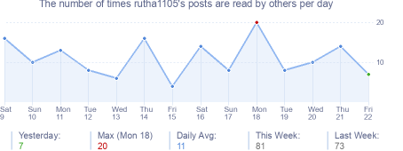 How many times rutha1105's posts are read daily