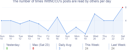 How many times WittNCCU's posts are read daily