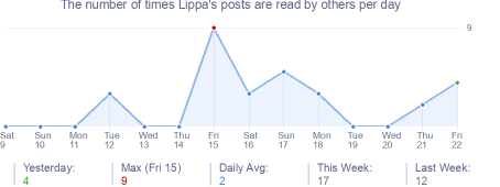 How many times Lippa's posts are read daily